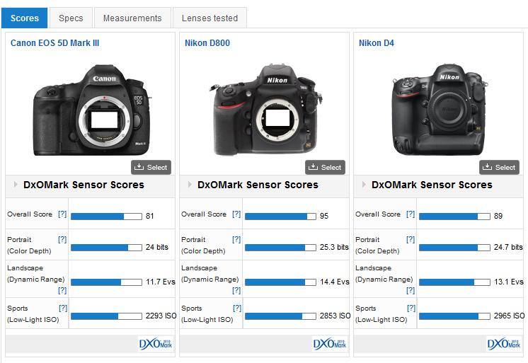 D800 VS 5D Mark III D4 On DxOMark