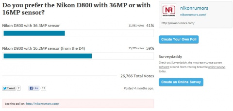 Nikon Poll