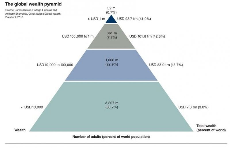 Karel Donks Blog Why The Poor Get Poorer And The Rich Get Richer - Number of poor in the world