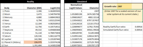 Diameters of planets with simulated values based on growth rate