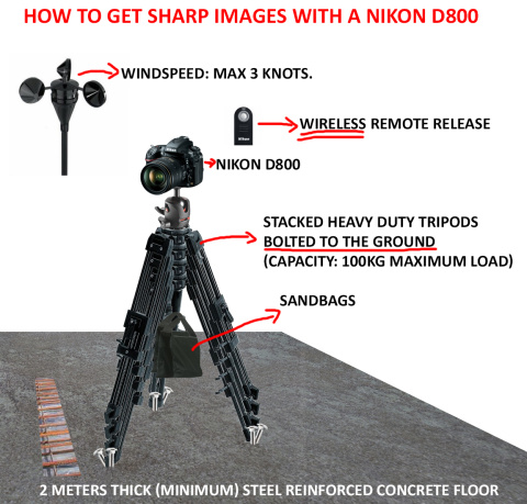 Nikon fanboys did not like this diagram. Read more.
