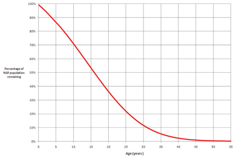 The curve describes the percentage of ovarian reserve remaining at ages from birth to 55 years, based on the ADC model. 100% is taken to be the maximum ovarian reserve, occurring at 18–22 weeks post-conception. It is estimated that for 95% of women by the age of 30 years only 12% of their maximum pre-birth NGF population is present and by the age of 40 years only 3% remains. (Source)